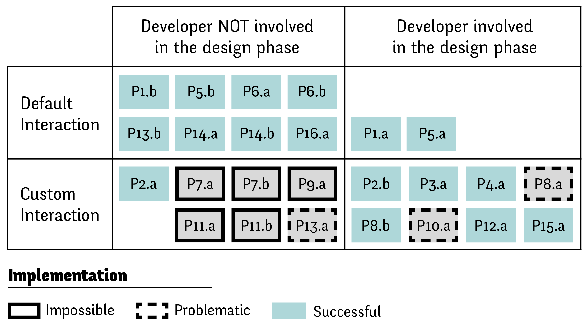 Impact of early developer involvment